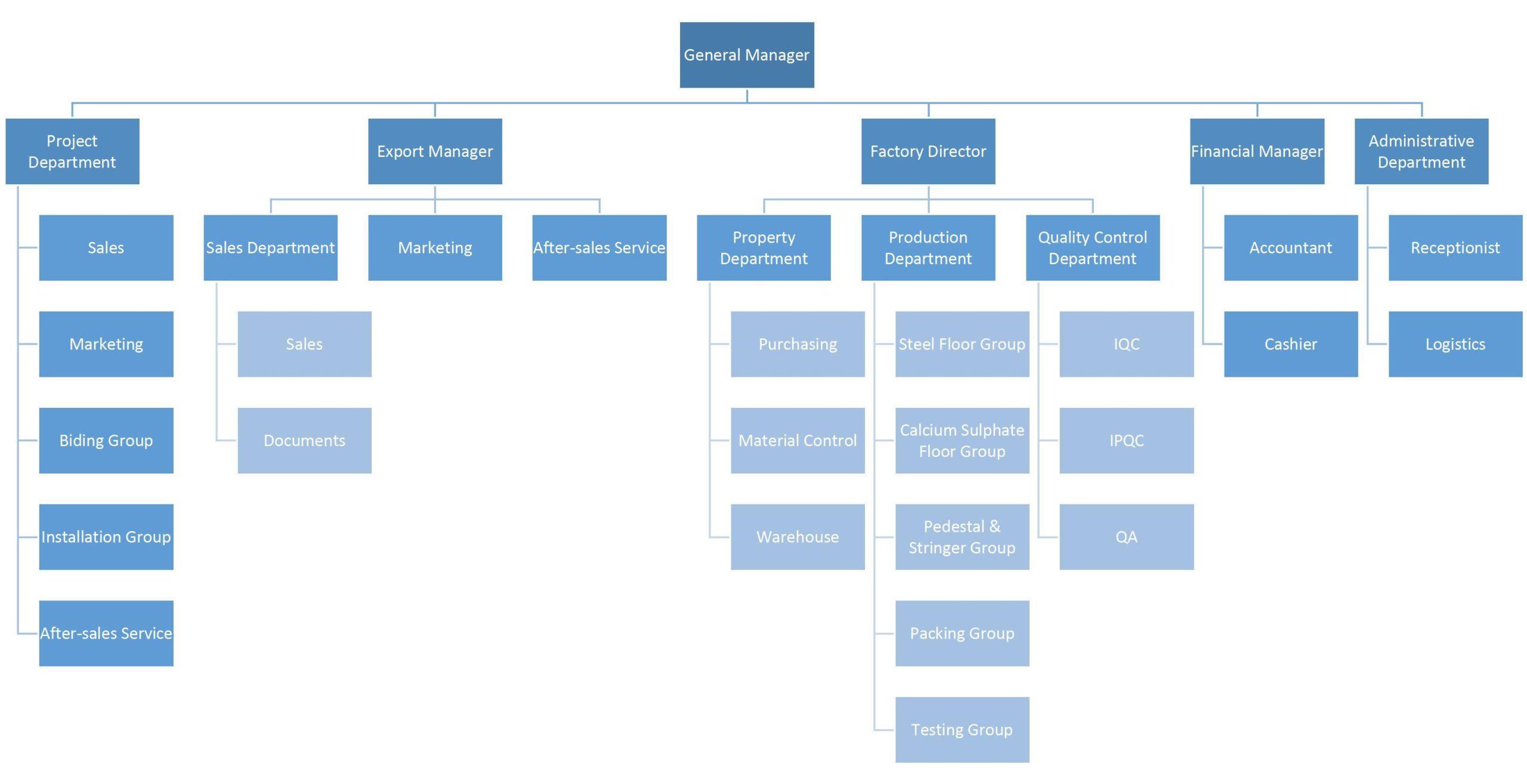 TitanFlor Organization Structure