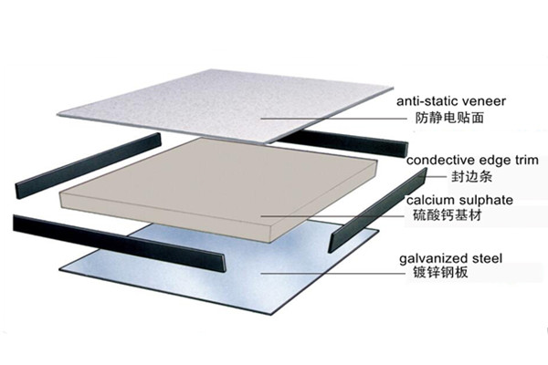 structure of calcium sulphate panel
